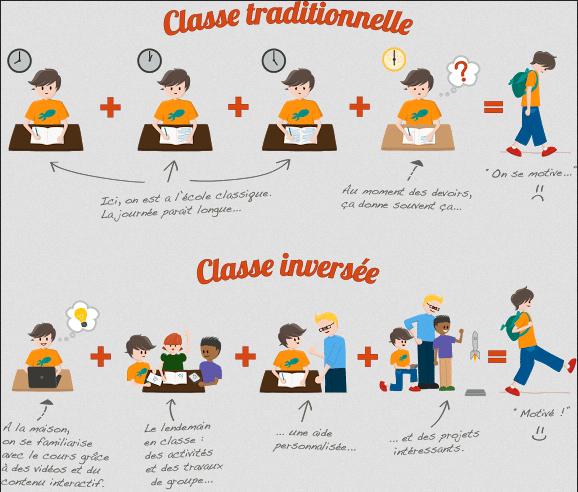 La classe inversée : nouvelle mode ou vraie bonne idée ?